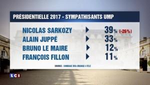 Nicolas Sarkozy chute de 26 points chez les sympathisants UMP