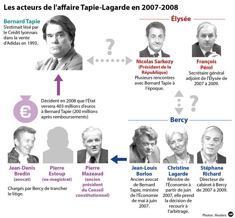 Infographie Les acteurs de l'affaire Tapie Lagarde