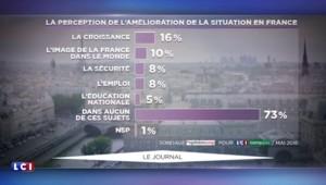 Seuls 18% des Français satisfaits de l'action de François Hollande