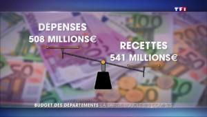 Trop de dépenses et pas assez de recettes : les comptes dans le rouge de la Sarthe