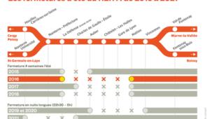 Des travaux ont lieu sur le RER A entre le 23 juille t le 21 août.