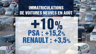 Les ventes de voitures neuves en France font un bond de 10% en août
