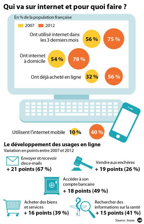 Qui va sur Internet et pour quoi faire ?