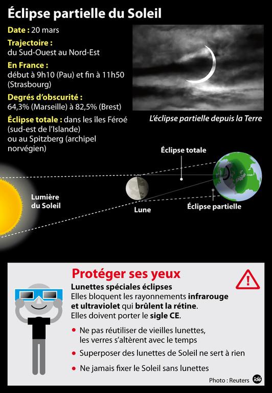 Infographie éclipse