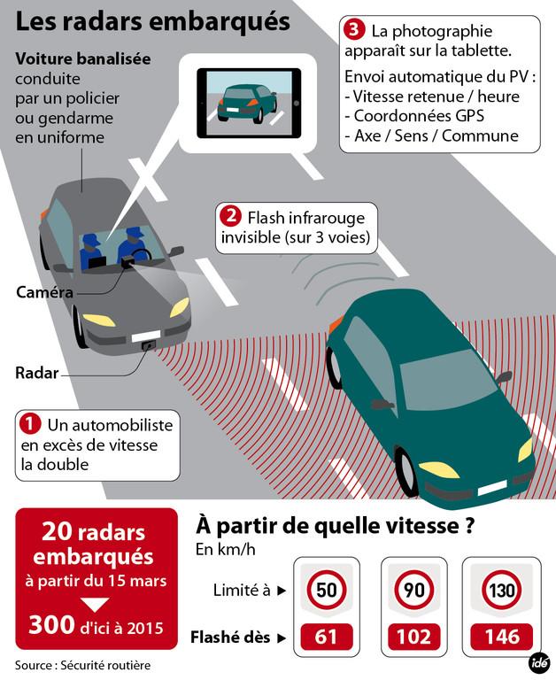 Les radars embarqués: Pour ou Contre - Page : 2 - Actualité auto - FORUM Auto Journal