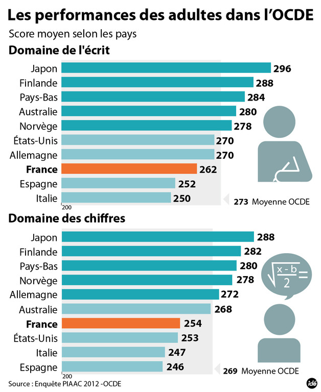 Le classement OCDE des pays en fonction des compétences des adultes français dans le domaine de l'écrit.