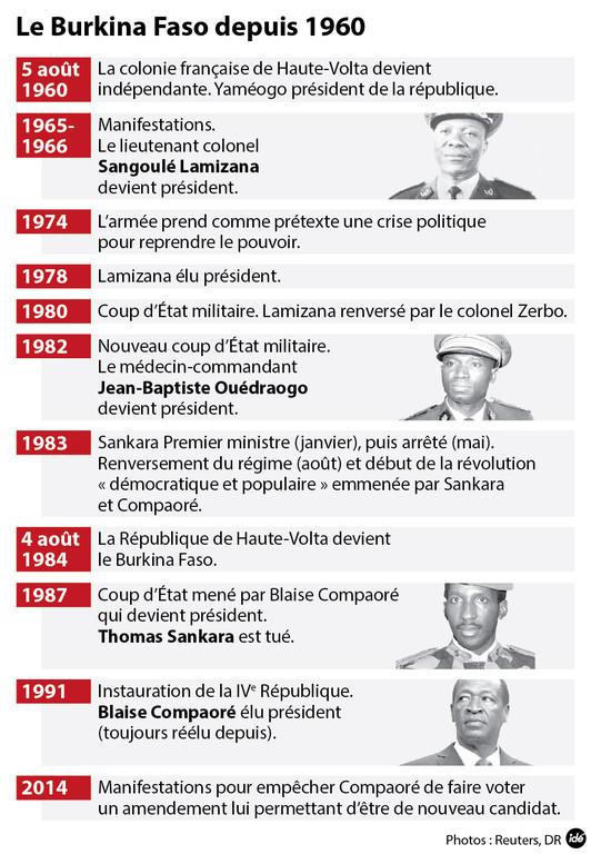 L'histoire du Burkina Faso