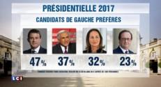 Présidentielle 2017 : DSK, 2ème candidats de gauche préférés des Français