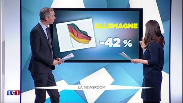 Energies renouvelables : les investissements en France sont-ils vraiment en train de s'écrouler ?