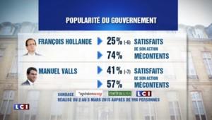 Hollande et Valls chutent dans l'opinion