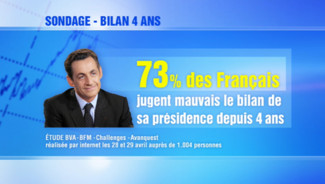 http://s.tf1.fr/mmdia/i/14/9/le-bilan-sarkozy-juge-mauvais-par-73-des-francais-10453149iuamn_1902.jpg?v=1