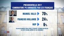 Sondage : 70% des Français préféreraient Valls plutôt que Hollande pour 2017