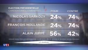 2017 : 3 Français sur 4 ne veulent ni de Sarkozy ni de Hollande, Alain Juppé plébiscité