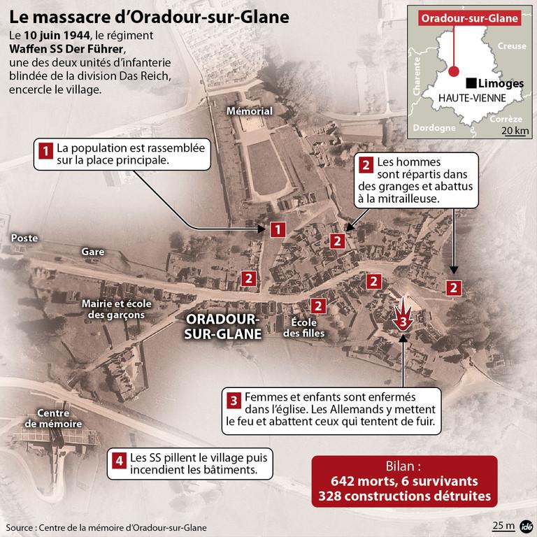 Oradour-sur-Glane : les faits du 10/6/44