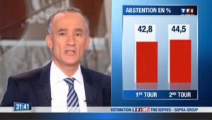 Législatives 2nd tour : « un nouveau record d'abstention »