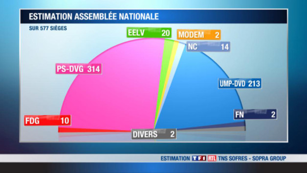 http://s.tf1.fr/mmdia/i/19/1/legislatives-2eme-tour-estimations-tns-sofres-sopra-group-10717191nbtsk_1861.jpg?v=1