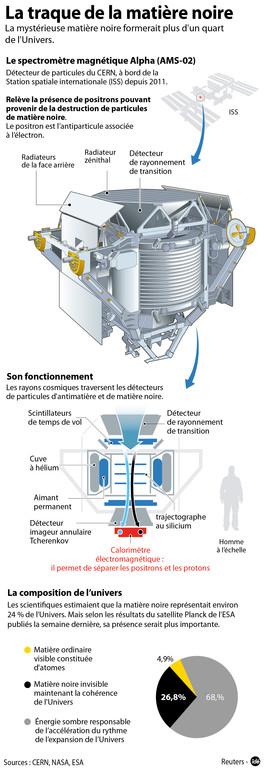 2013: Détecteur AMS de l'ISS : Découverte d'antimatière Infographie-comment-on-traque-la-matiere-noire-10893194qxgas