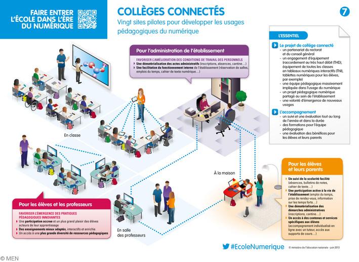 A la rentrée 2013, 20 collèges pilotes vont tester l'enseignement hyperconnecté.