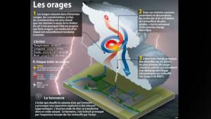 Comment les orages se forment : l'infographie