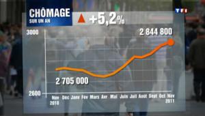 """Hausse du chômage : """"le prix de la crise"""""""
