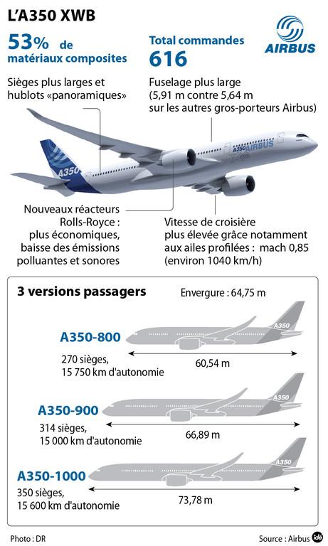 Présentation de l'A350 XWB
