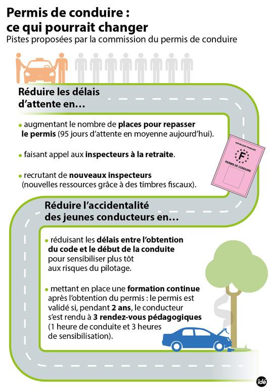 Infographie. Réforme du permis de conduire, ce qui pourrait changer