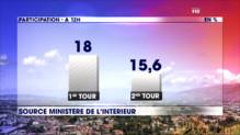 Le 13 heures du 29 mars 2015 : Départementales : une participation en baisse au second tour - 512.6719999999999