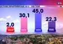 Le 13 heures du 30 mars 2015 : Départementales : le résumé des résultats du second tour - 363.87699999999995