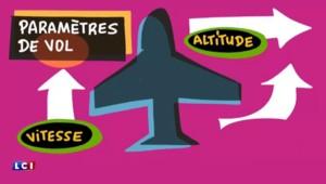 Les boîtes noires d'un avion, comment fonctionnent-elles ?