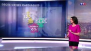 Santé : les Français meurent deux fois moins d'infarctus que les Britanniques