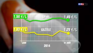 Le 13 heures du 8 août 2014 : Les prix des carburants n%u2019augmentent pas, bonne nouvelle pour les vacanciers - 639.195