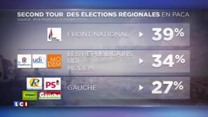SONDAGE. Régionales : en Paca, le FN en tête au premier et second tour