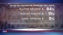 84% des Français jugent négativement le bilan de François Hollande