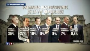 Qui a été le meilleur président de la Ve République ?
