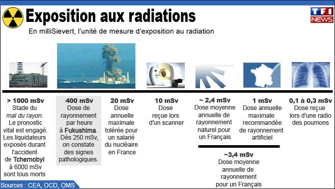 Séisme Japon - Page 3 Infographie-radiation-atomique-nucleaire-10423285zovrp