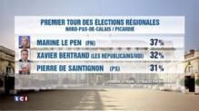 Elections régionales : Marine Le Pen sur la voie royale ?