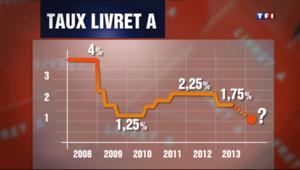 Le 20 heures du 11 juillet 2013 : Le taux du Livret A abaiss� 1% �ause de l'inflation ? - 121.406