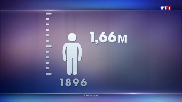 Depuis 1896, les Français ont grandi de treize centimètres