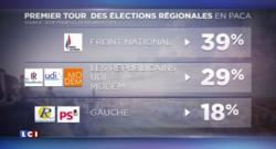 """Régionales : """"Un véritable siphonnage de l'électorat de droite traditionnelle par le FN"""", en Paca"""