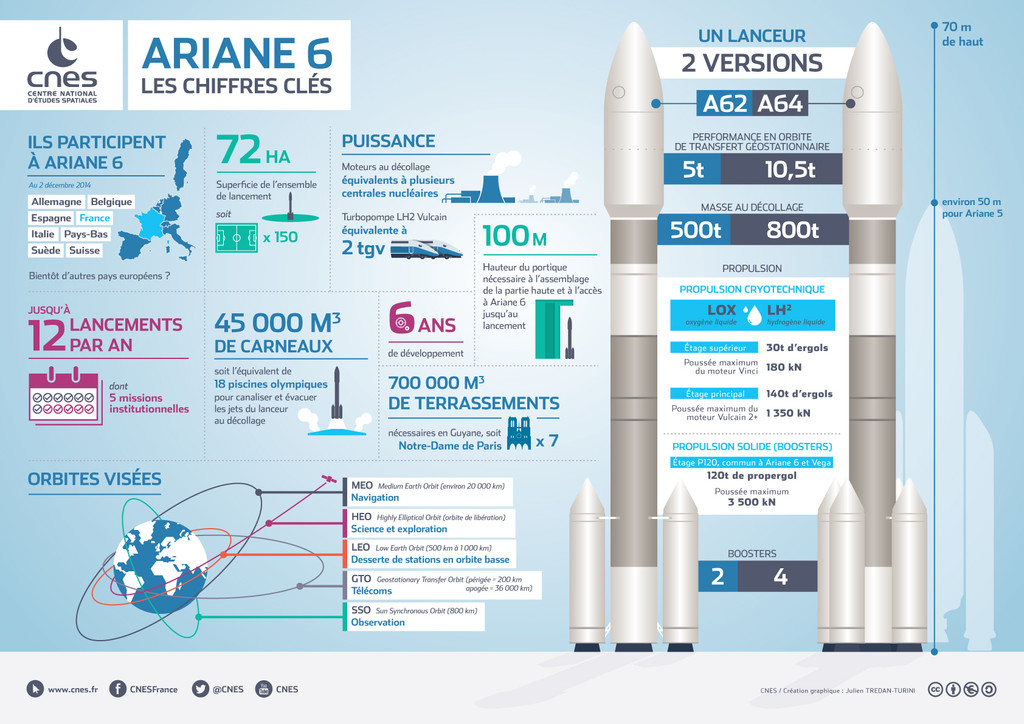 Ariane VI Infographie-ariane-6-en-chiffres-11315329ylaby