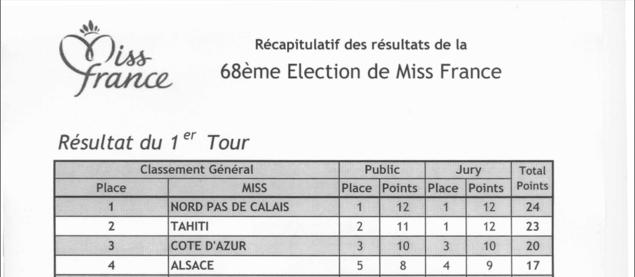 Résultats officiels des votes Miss France 2015