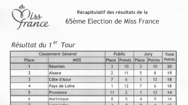 image résultats officiels Miss France 2012