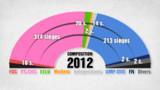 Une majorité absolue pour le PS et ses alliés, Royal et Bayrou battus