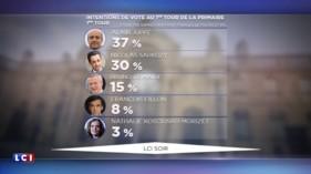 Primaire à droite : Alain Juppé, grand favori des Français selon un sondage TNS Sofres pour LCI