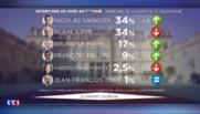 Sondage : Sarkozy rattrape Juppé en tête pour le premier tour de la primaire