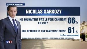 Deux Français sur trois ne veulent pas de Sarkozy en 2017