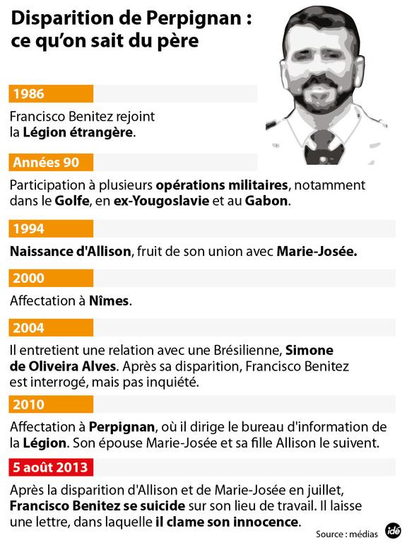 Disparues de Perpignan : ce que l'on sait de Francisco Benitez, père d'Allison et époux de Marie-Josée ?
