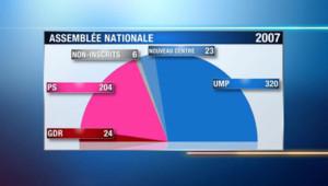 La répartition des siège de l'Assemblée nationale issue des législatives de 2007