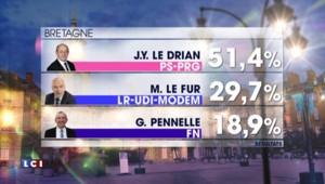 Déroute du FN, Le Drian chef de la Bretagne, Paris à droite… : ce que vous avez loupé des régionales