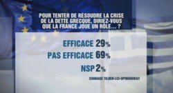 SONDAGE FRANCE PEU EFFICACE (02/07)